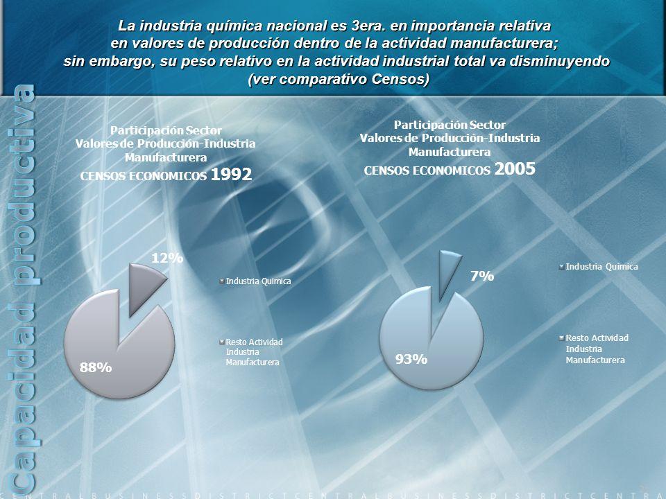 La industria química nacional es 3era