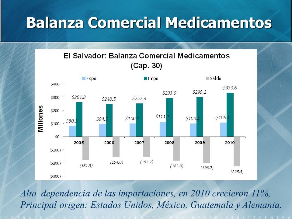Balanza Comercial Medicamentos