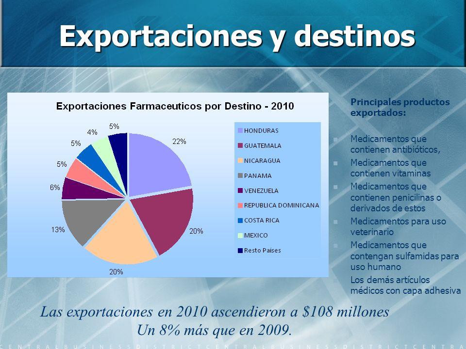 Exportaciones y destinos