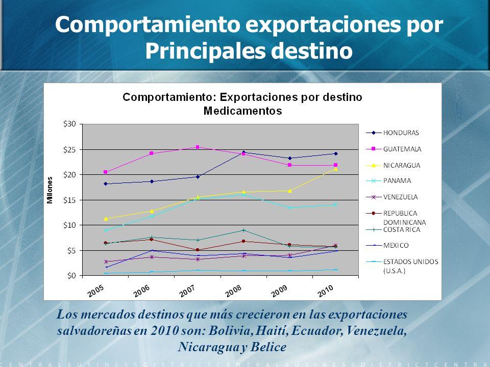 Comportamiento exportaciones por Principales destino