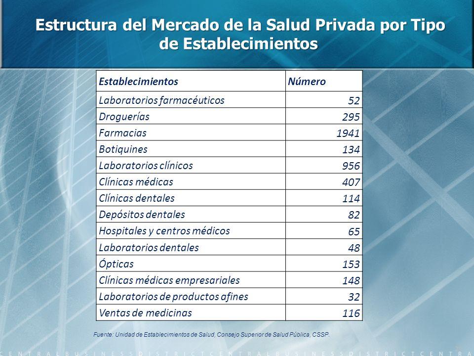 Estructura del Mercado de la Salud Privada por Tipo de Establecimientos