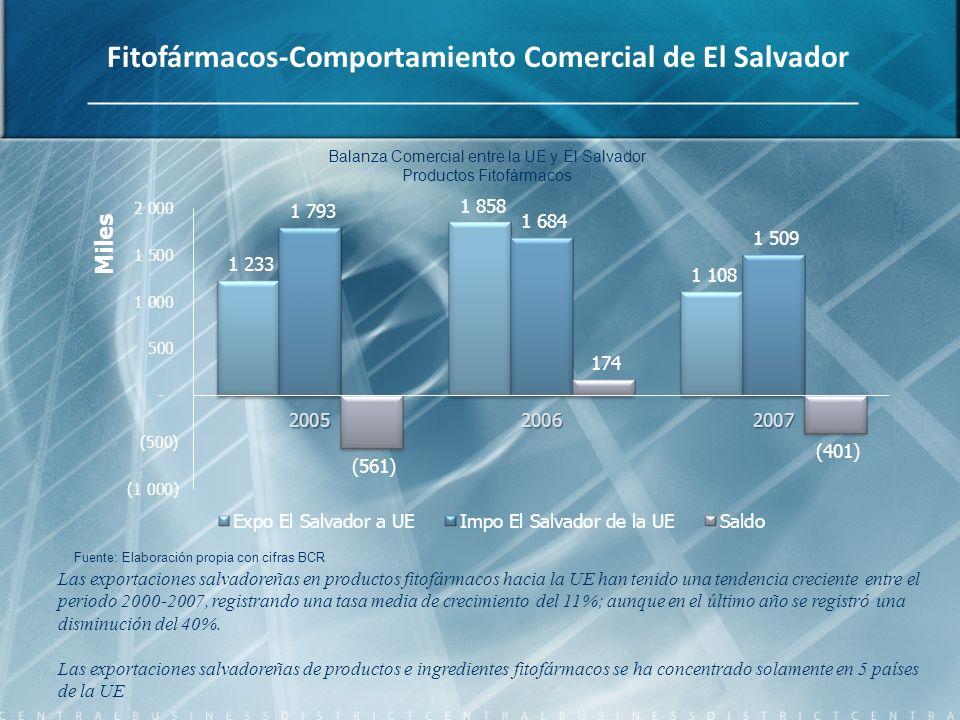Fitofármacos-Comportamiento Comercial de El Salvador