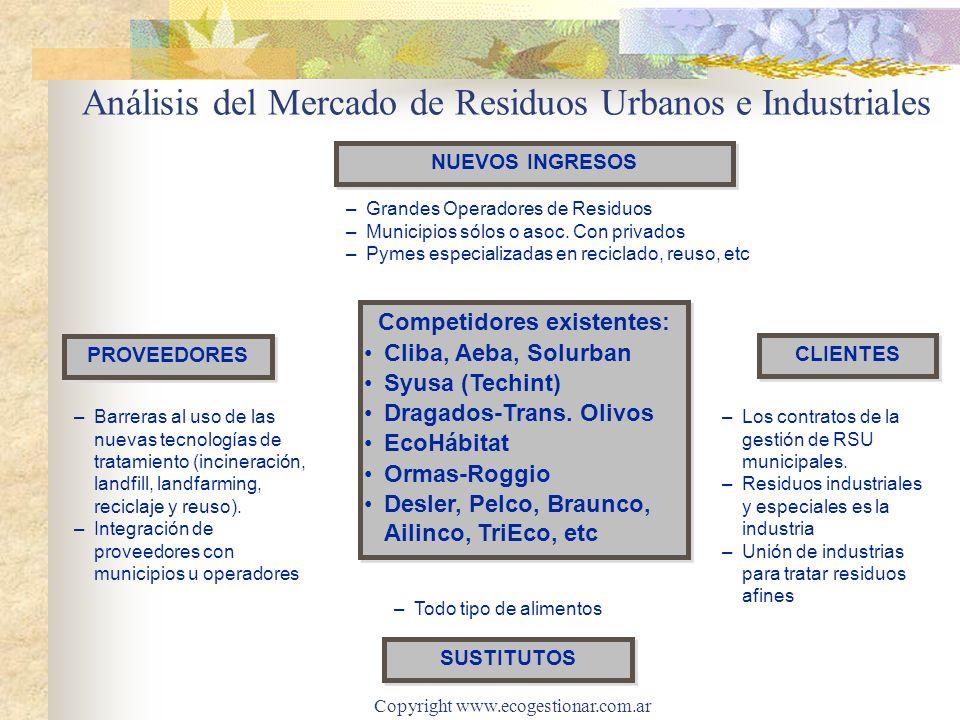 Análisis del Mercado de Residuos Urbanos e Industriales