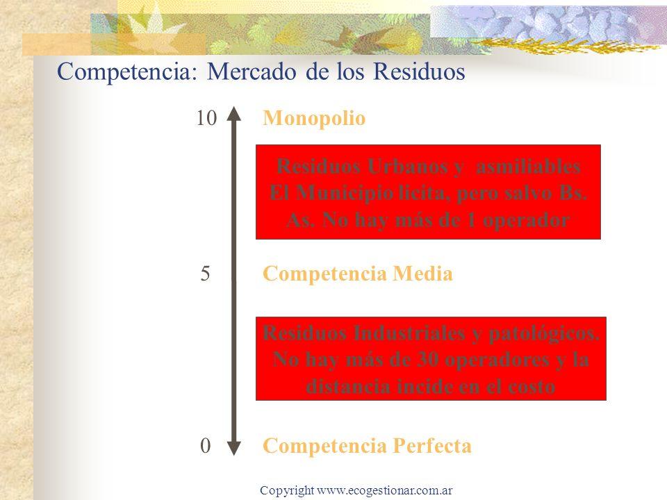 Competencia: Mercado de los Residuos