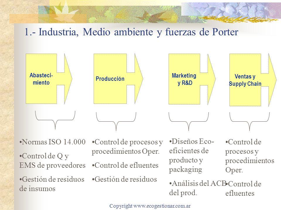 1.- Industria, Medio ambiente y fuerzas de Porter