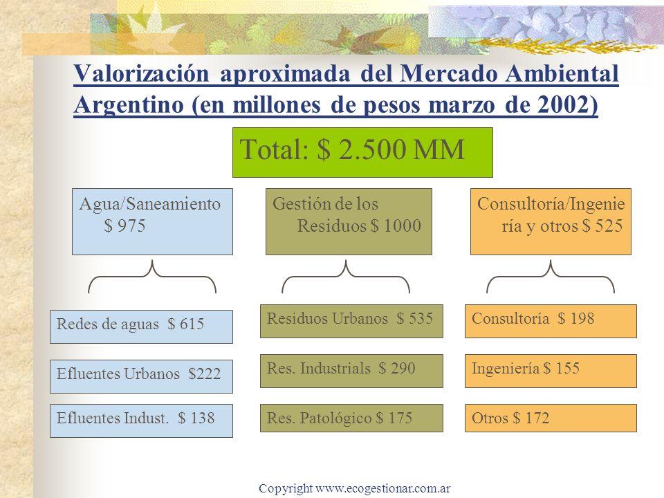 Copyright www.ecogestionar.com.ar