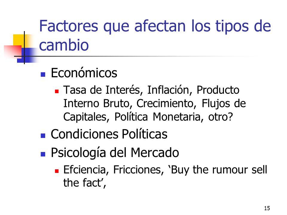 Factores que afectan los tipos de cambio