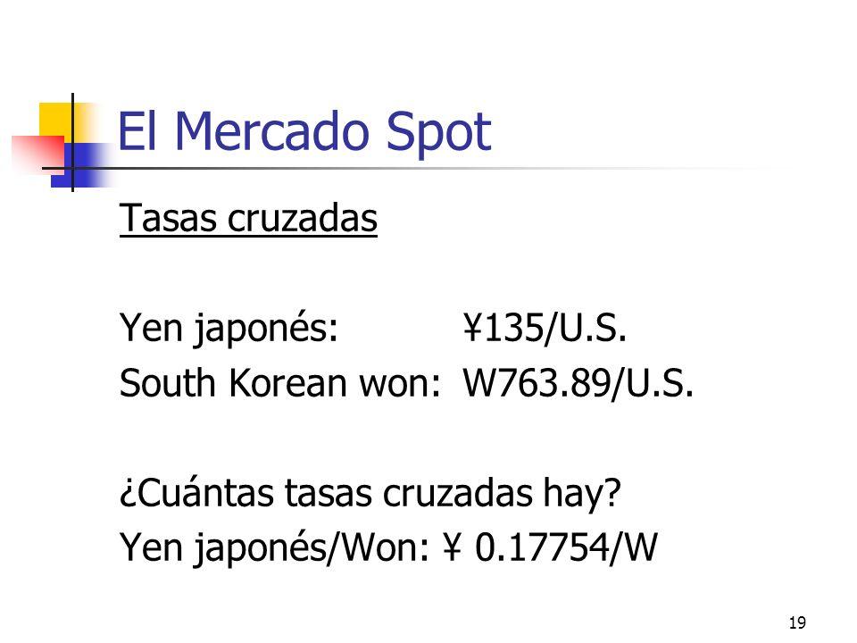 El Mercado Spot Tasas cruzadas Yen japonés: ¥135/U.S.