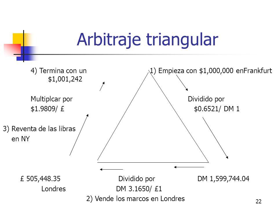 Arbitraje triangular 4) Termina con un 1) Empieza con $1,000,000 enFrankfurt $1,001,242.