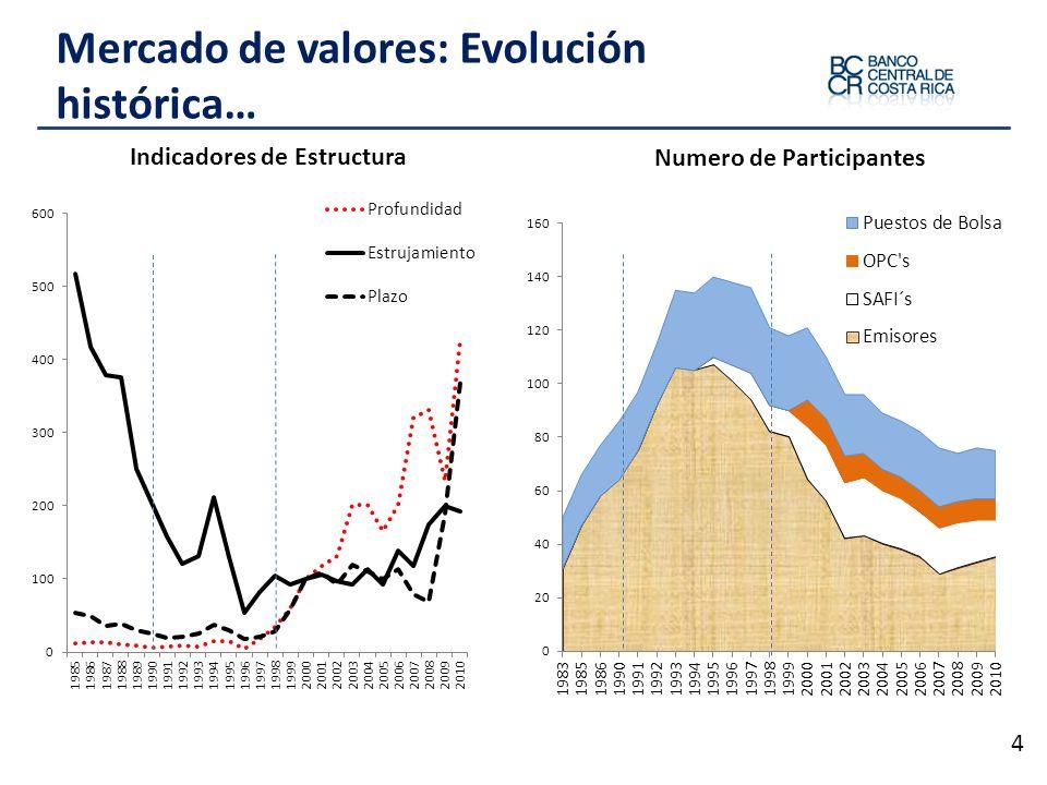 Mercado de valores: Evolución histórica…