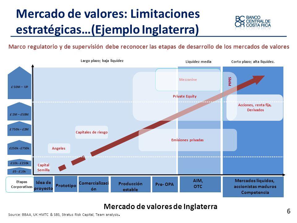 Mercado de valores: Limitaciones estratégicas…(Ejemplo Inglaterra)