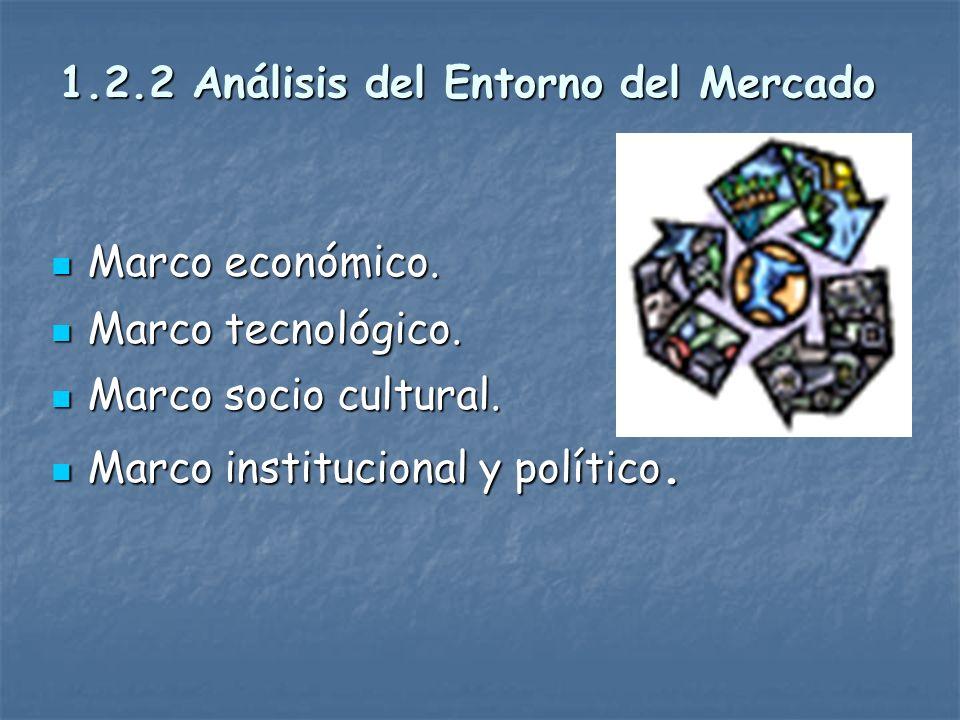 1.2.2 Análisis del Entorno del Mercado