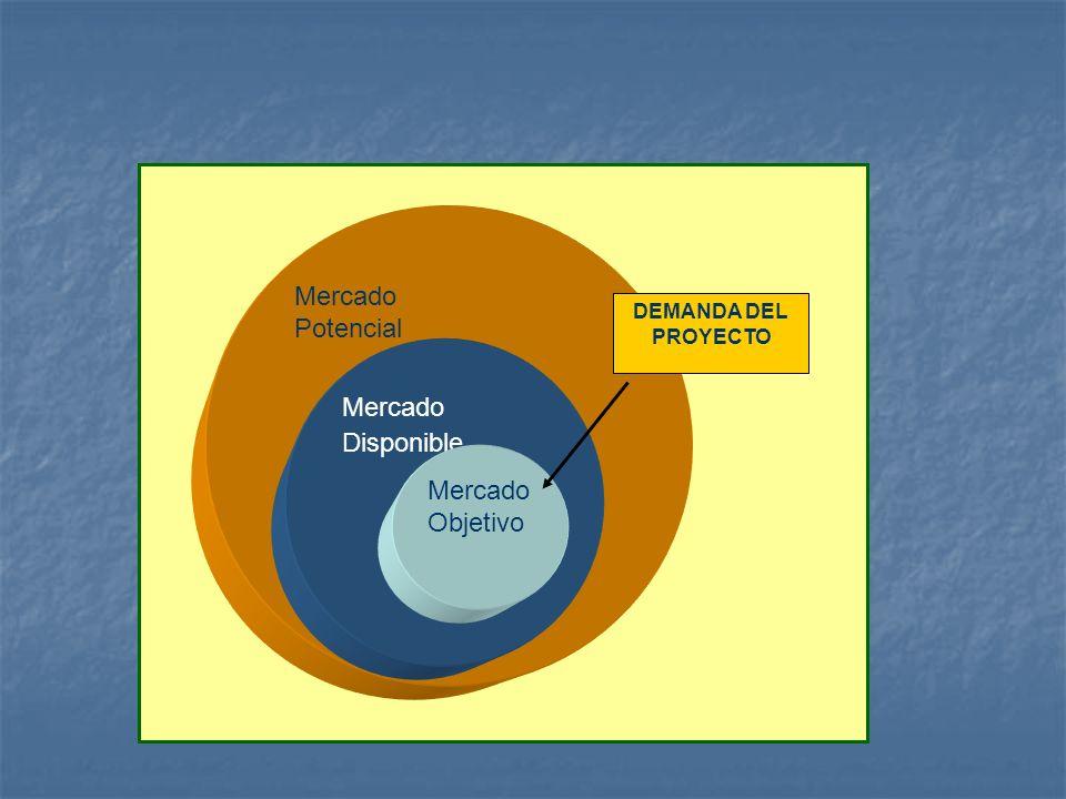 Mercado Potencial Mercado Disponible Mercado Objetivo