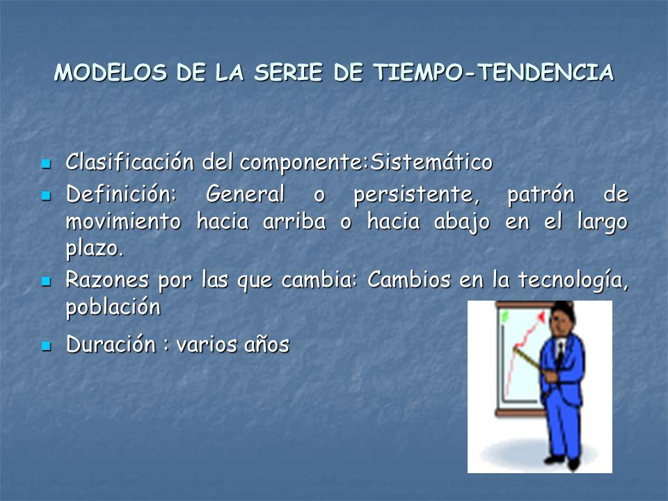 MODELOS DE LA SERIE DE TIEMPO-TENDENCIA