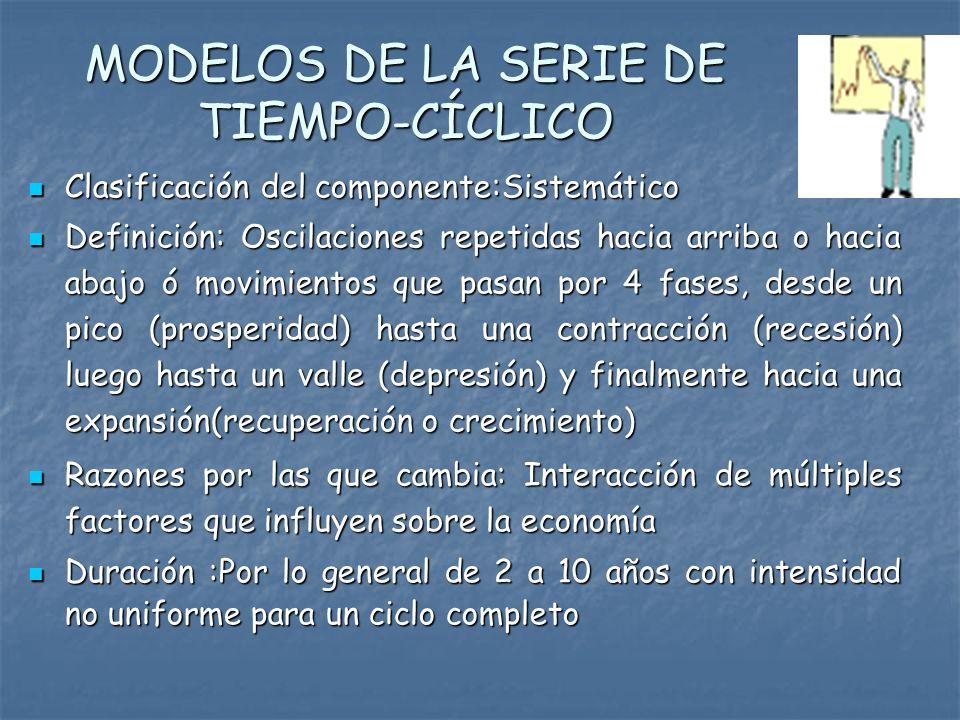 MODELOS DE LA SERIE DE TIEMPO-CÍCLICO