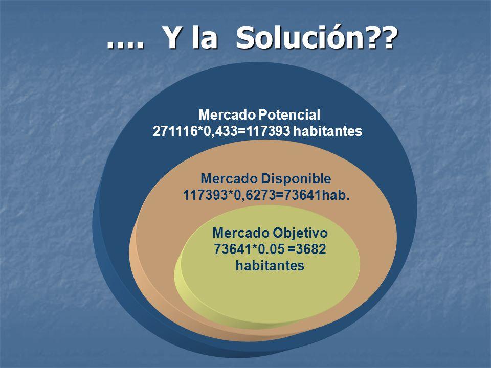 Mercado Objetivo 73641*0.05 =3682 habitantes