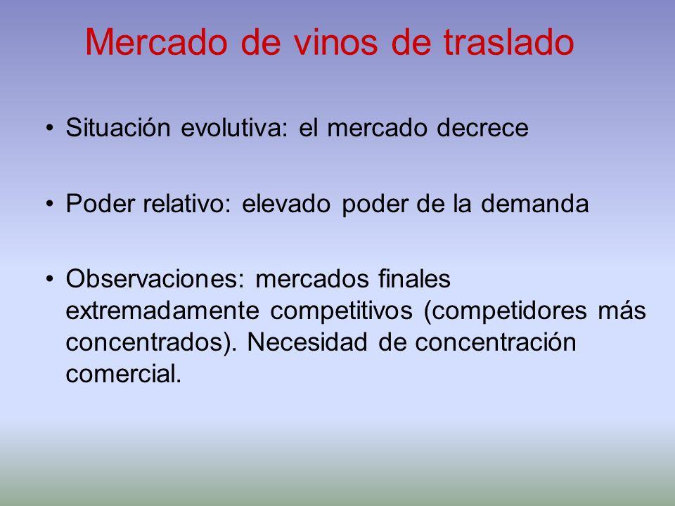 Mercado de vinos de traslado