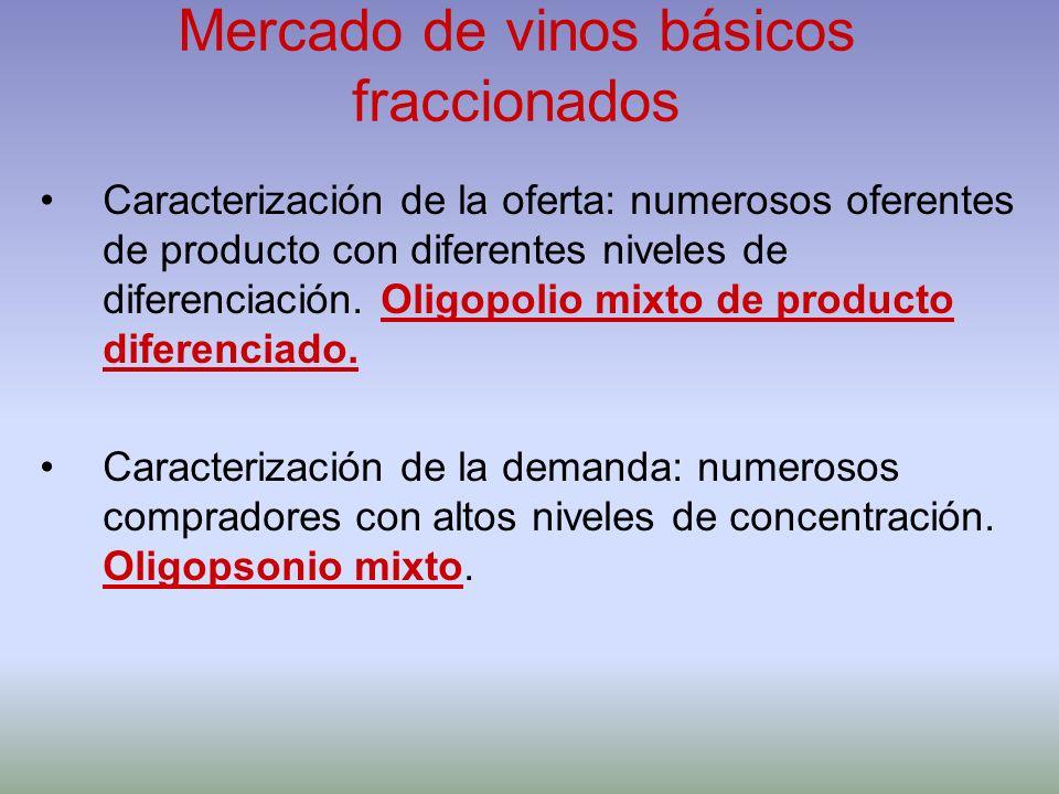 Mercado de vinos básicos fraccionados