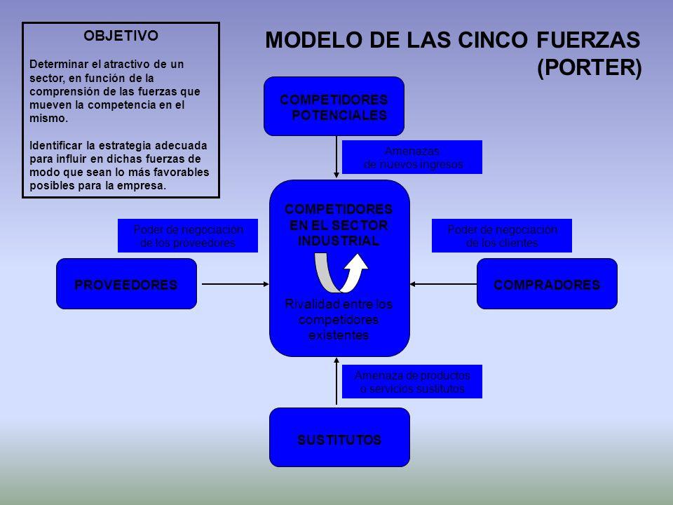 MODELO DE LAS CINCO FUERZAS COMPETIDORES EN EL SECTOR INDUSTRIAL