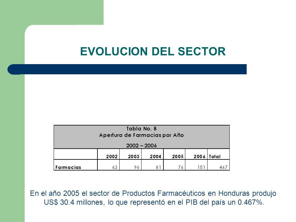 US$ 30.4 millones, lo que representó en el PIB del país un 0.467%.