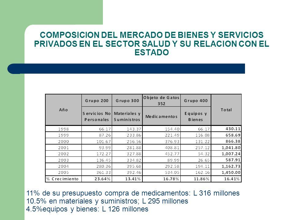 Resumen de Gasto de la Secretaría de Salud por Grupos 1998-2005