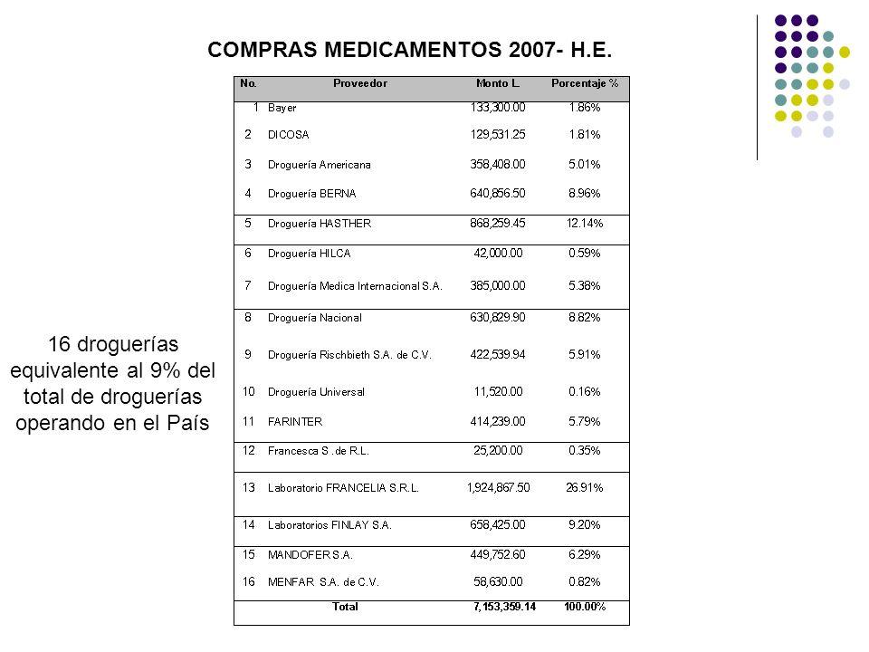 COMPRAS MEDICAMENTOS 2007- H.E.