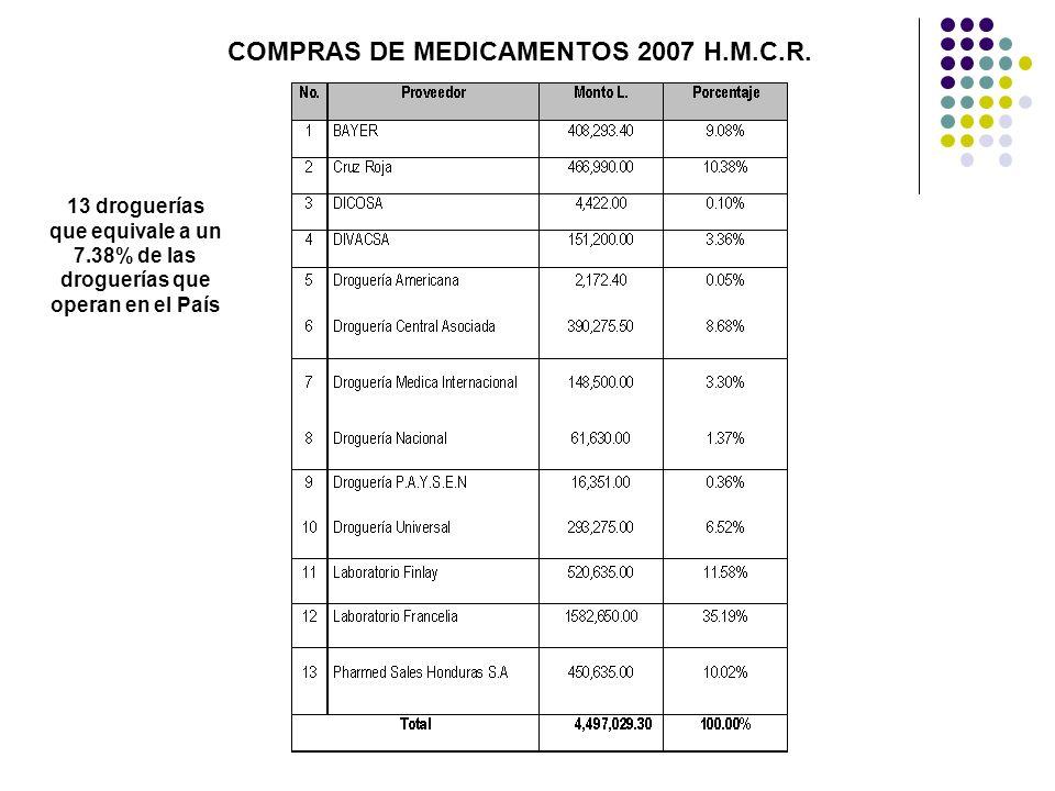 COMPRAS DE MEDICAMENTOS 2007 H.M.C.R.