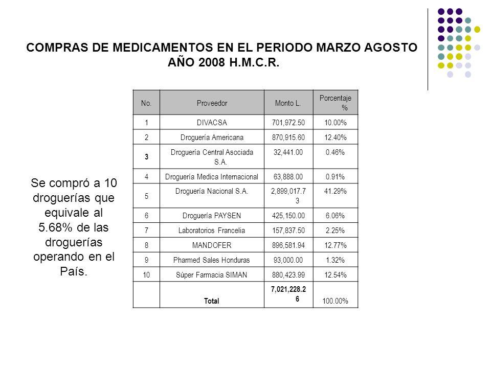 COMPRAS DE MEDICAMENTOS EN EL PERIODO MARZO AGOSTO