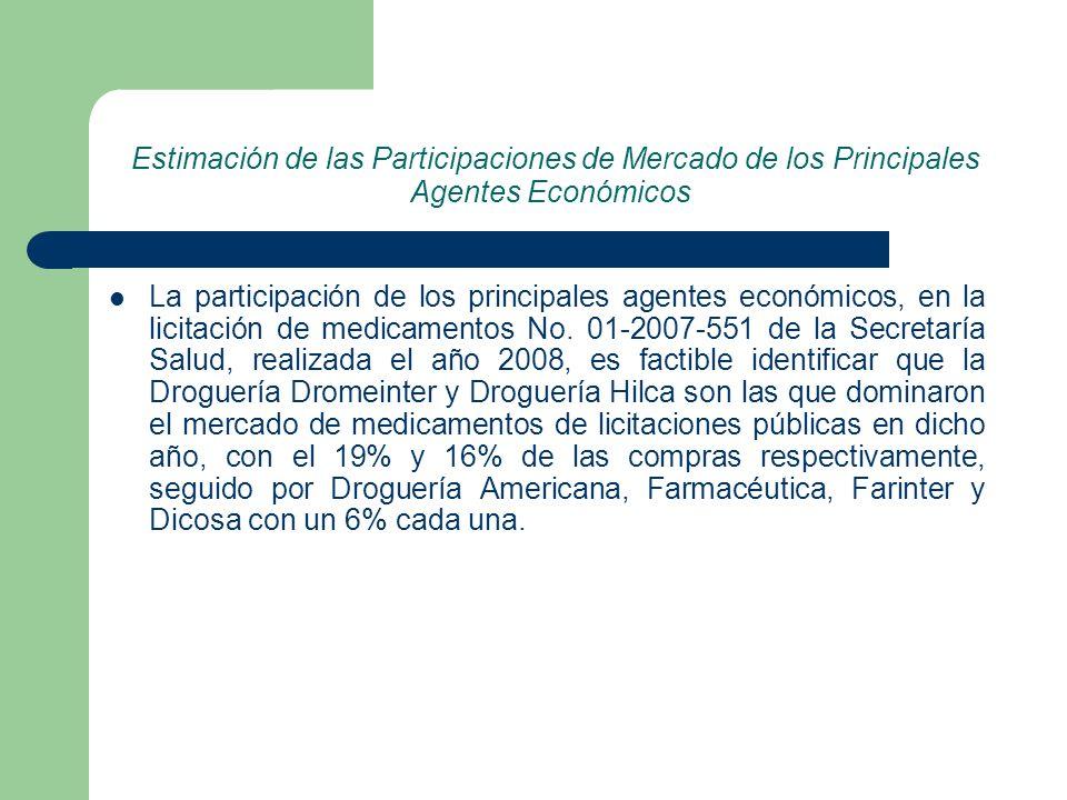 Estimación de las Participaciones de Mercado de los Principales Agentes Económicos