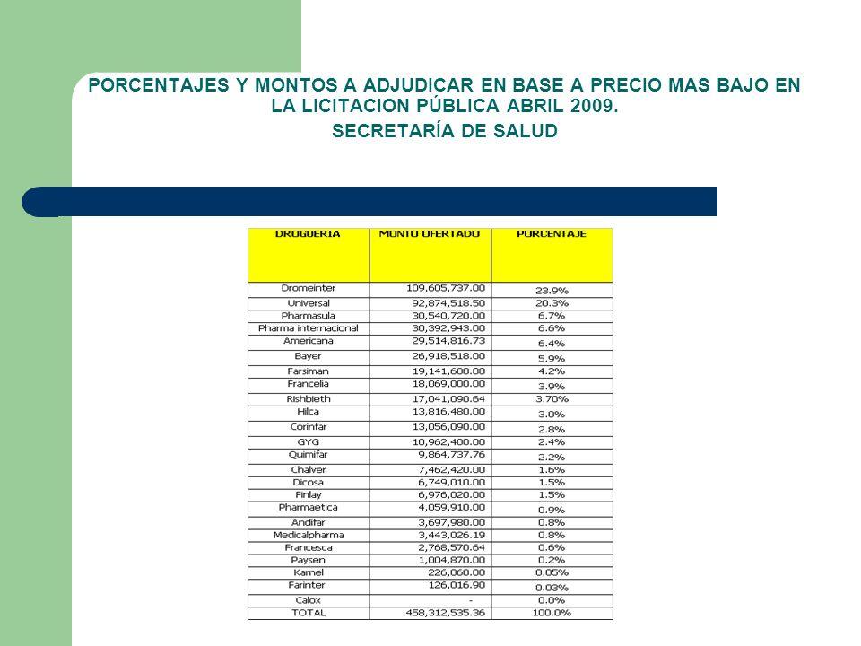 PORCENTAJES Y MONTOS A ADJUDICAR EN BASE A PRECIO MAS BAJO EN LA LICITACION PÚBLICA ABRIL 2009.