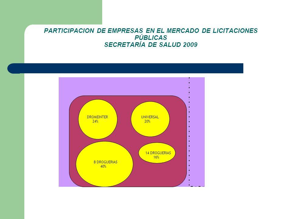 PARTICIPACION DE EMPRESAS EN EL MERCADO DE LICITACIONES PÚBLICAS SECRETARÍA DE SALUD 2009