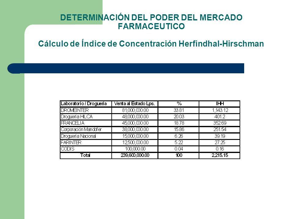 DETERMINACIÓN DEL PODER DEL MERCADO FARMACEUTICO Cálculo de Índice de Concentración Herfindhal-Hirschman