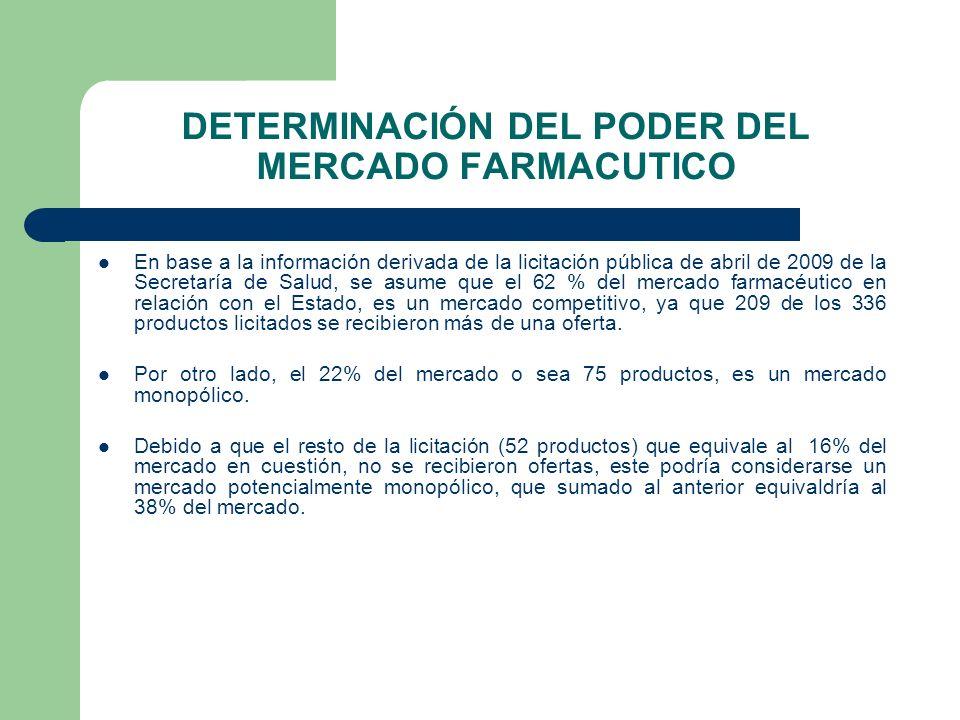 DETERMINACIÓN DEL PODER DEL MERCADO FARMACUTICO
