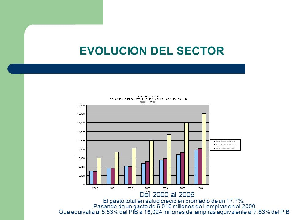 EVOLUCION DEL SECTOR Del 2000 al 2006