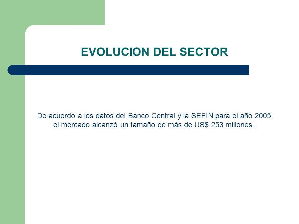 EVOLUCION DEL SECTOR De acuerdo a los datos del Banco Central y la SEFIN para el año 2005, el mercado alcanzó un tamaño de más de US$ 253 millones .