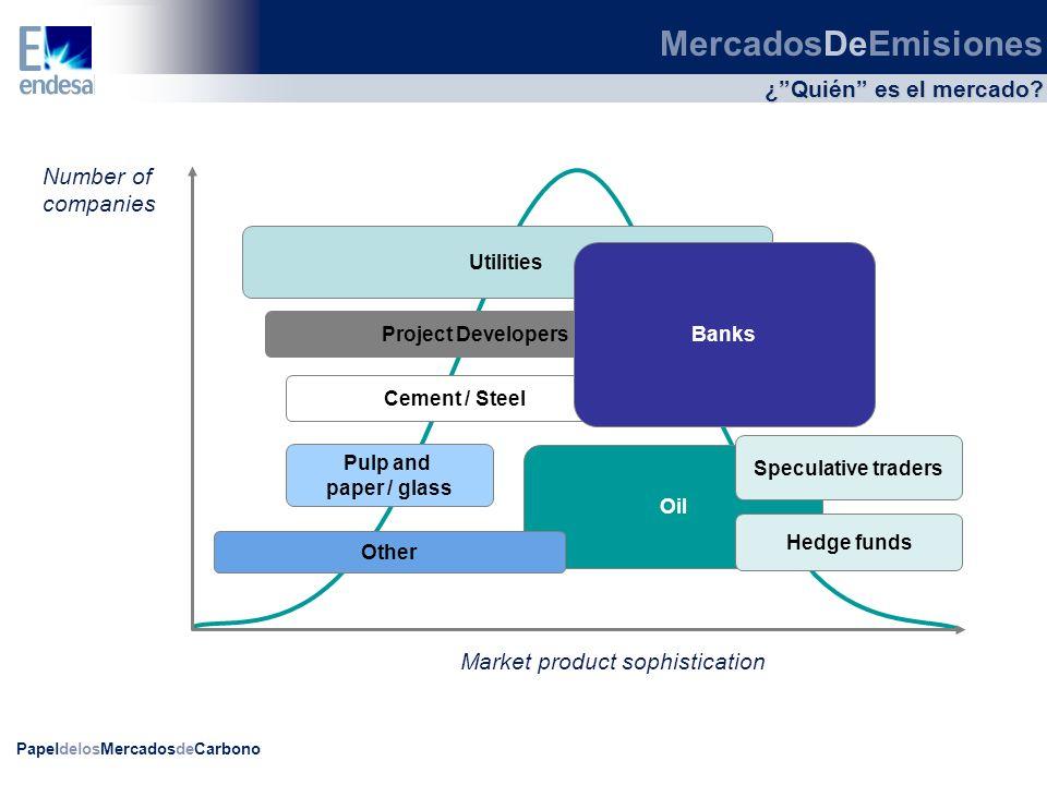 MercadosDeEmisiones ¿ Quién es el mercado Number of companies