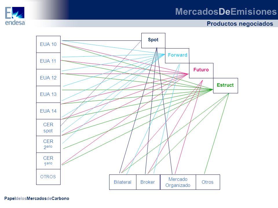 MercadosDeEmisiones Productos negociados Spot Futuro Estruct Forward