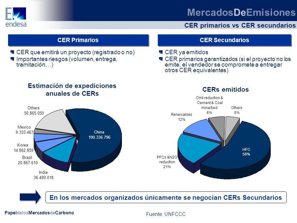 CER primarios vs CER secundarios