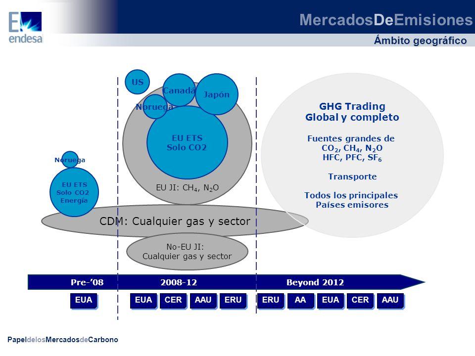 CDM: Cualquier gas y sector