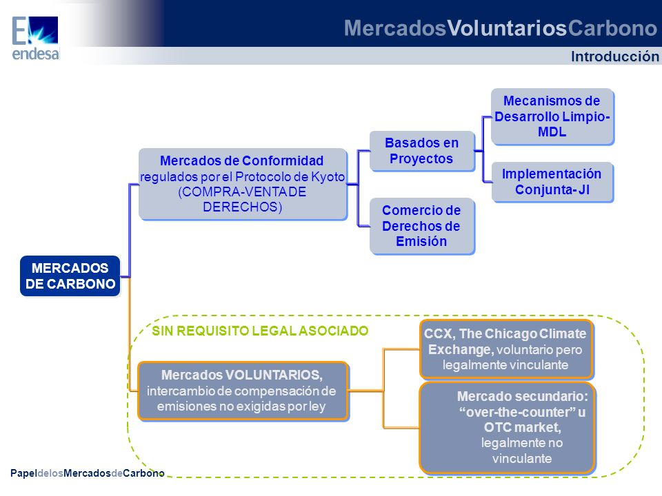 MercadosVoluntariosCarbono