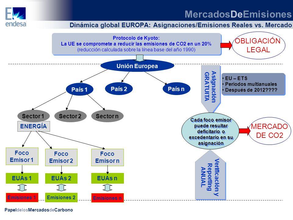 Dinámica global EUROPA: Asignaciones/Emisiones Reales vs. Mercado