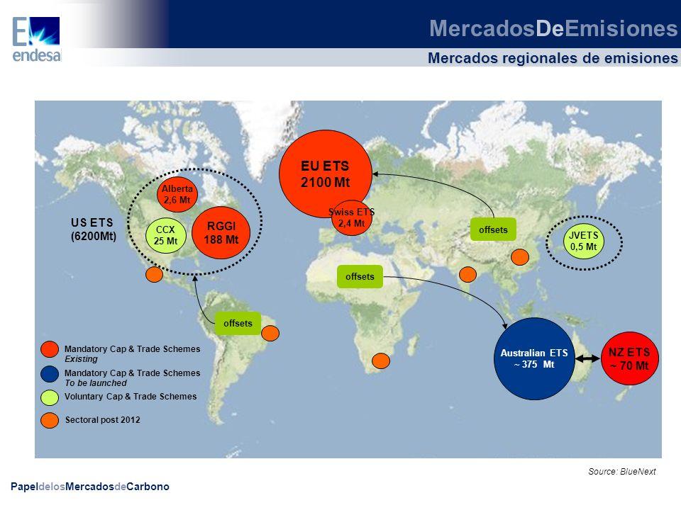 Mercados regionales de emisiones