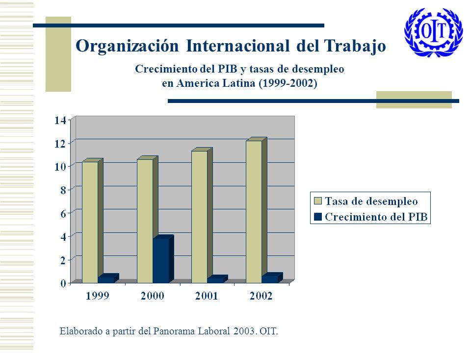 Crecimiento del PIB y tasas de desempleo en America Latina (1999-2002)