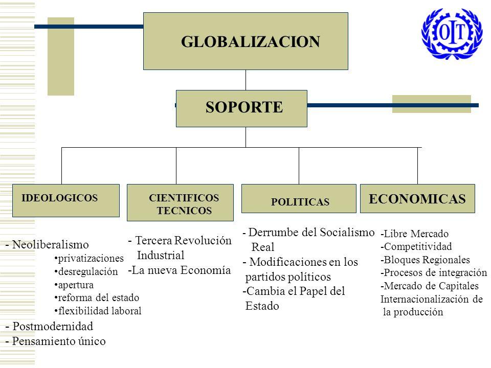 GLOBALIZACION SOPORTE ECONOMICAS - Postmodernidad - Tercera Revolución