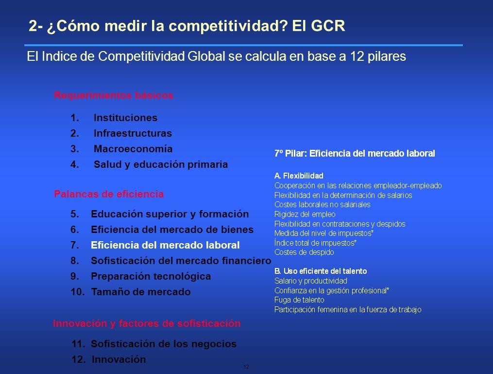 2- ¿Cómo medir la competitividad El GCR