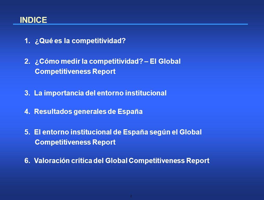 INDICE ¿Qué es la competitividad