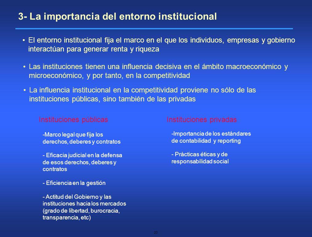 3- La importancia del entorno institucional