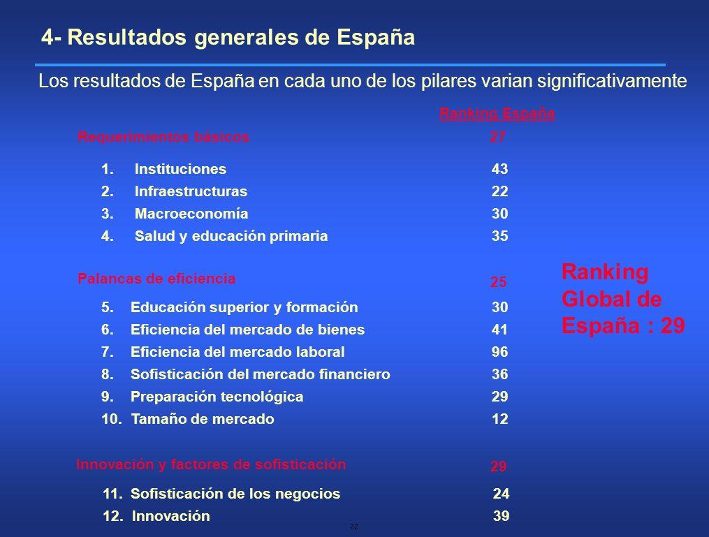 4- Resultados generales de España