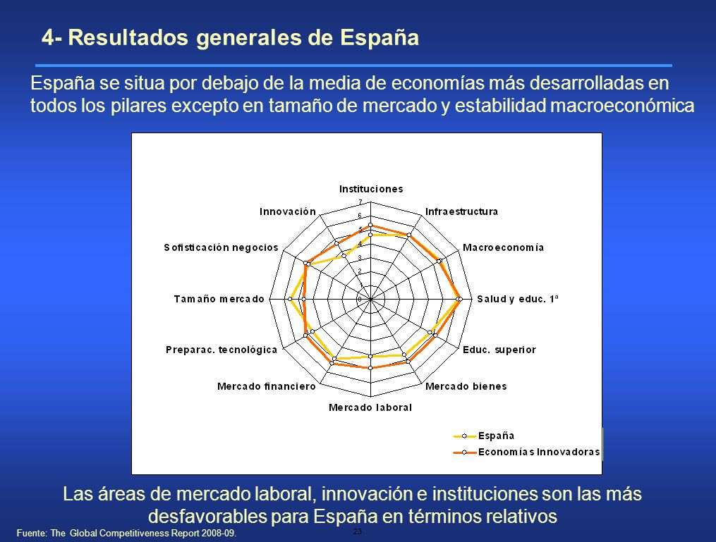 Fuente: The Global Competitiveness Report 2008-09.