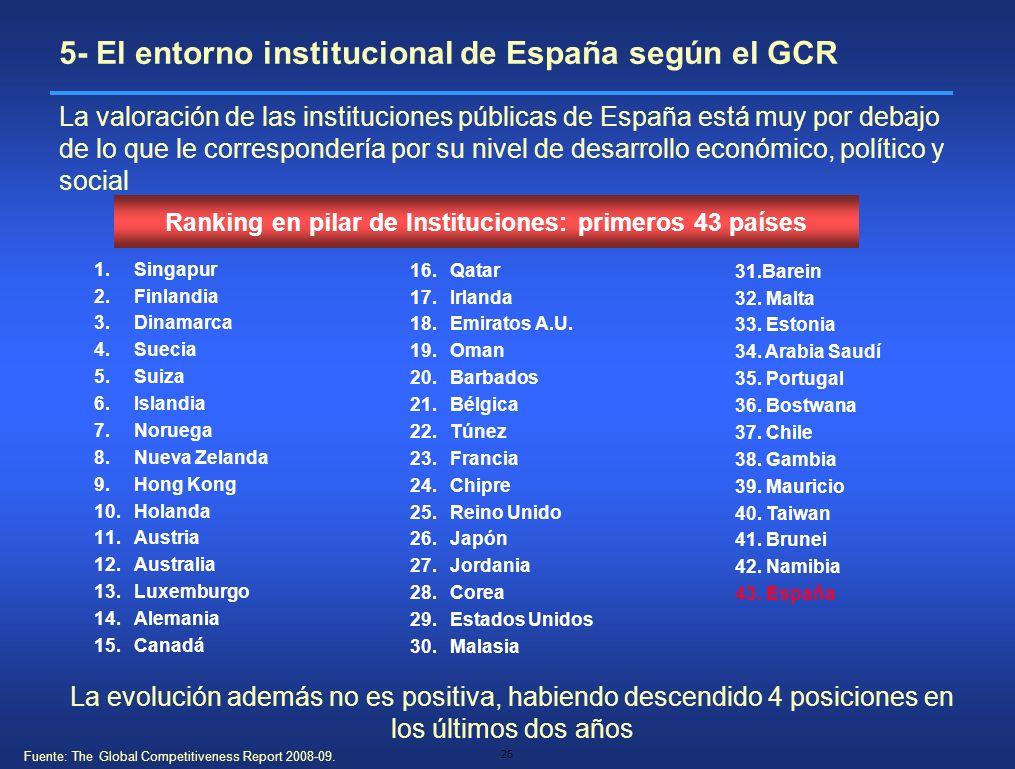 Ranking en pilar de Instituciones: primeros 43 países